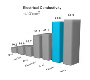 Electrical Conductivity graphic.