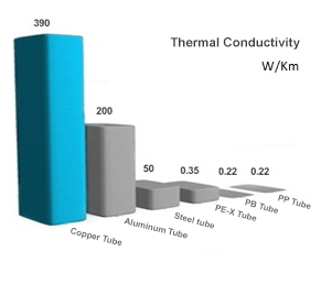 Thermal Conductivity.